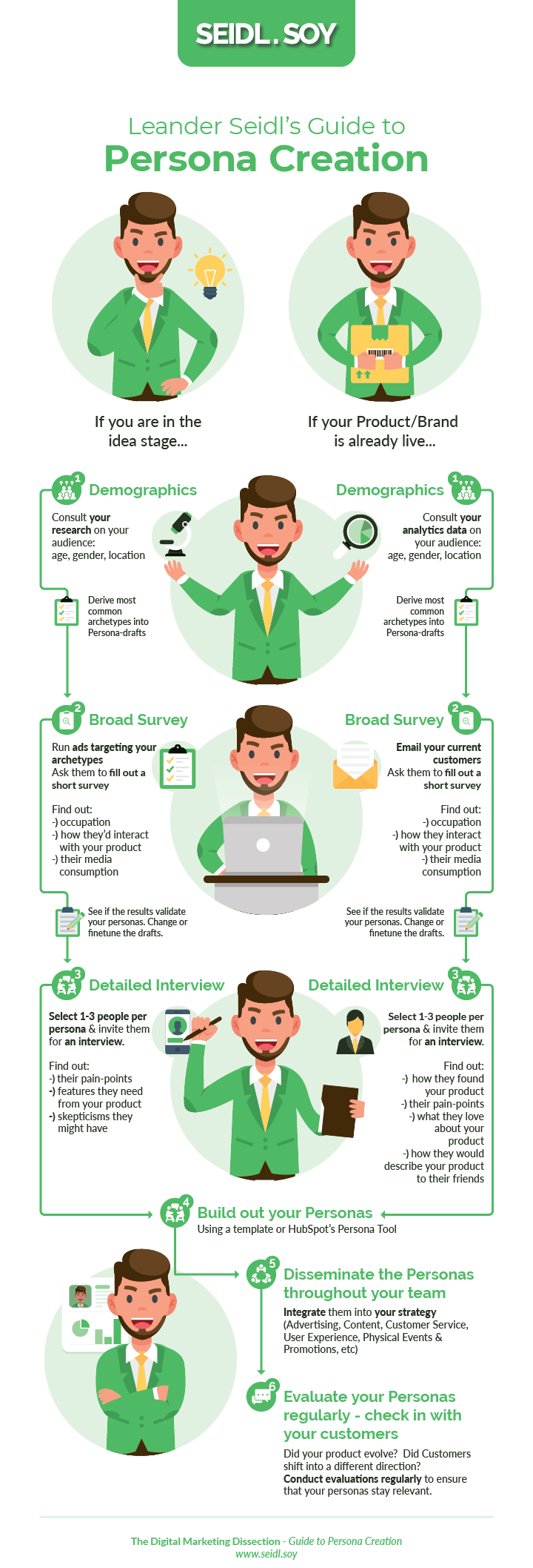 Infographic: How to create a Buyer Persona in 6 steps
